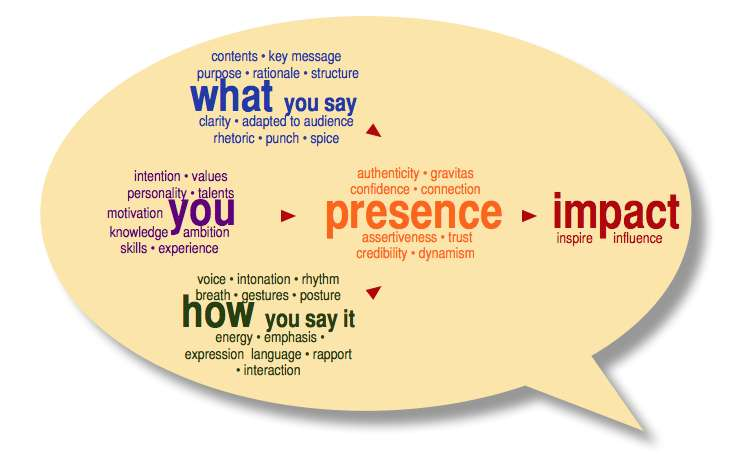 presence personal impact executive blurb say approach
